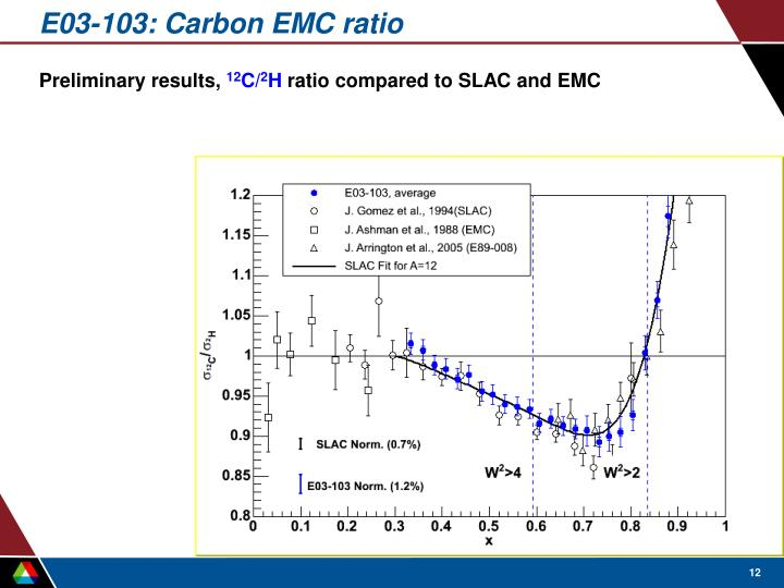 E03-103: Carbon EMC ratio