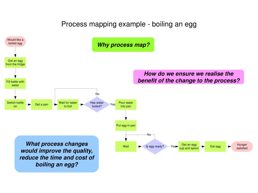 ppt process mapping example boiling an egg powerpoint