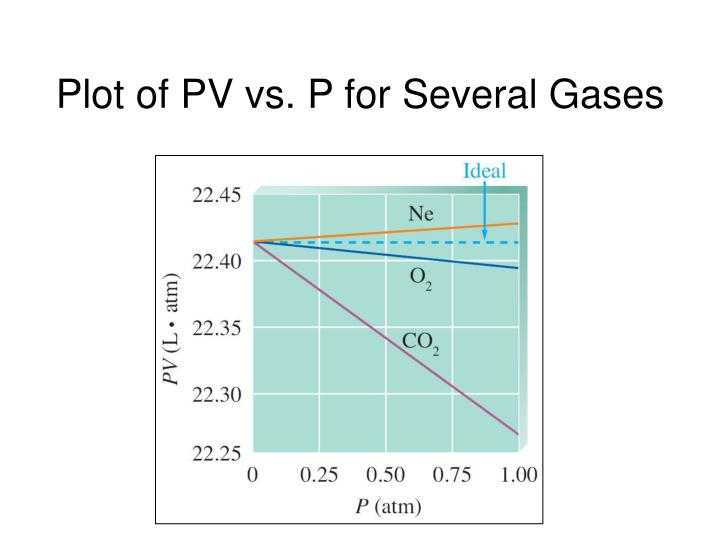 Plot of PV vs. P for Several Gases