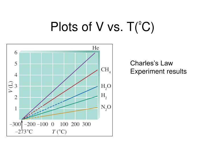Plots of V vs. T(