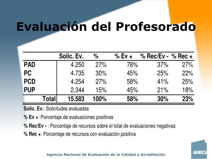 Evaluación del Profesorado
