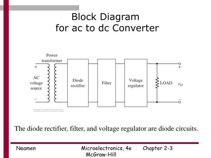 Block diagram for ac to dc converter