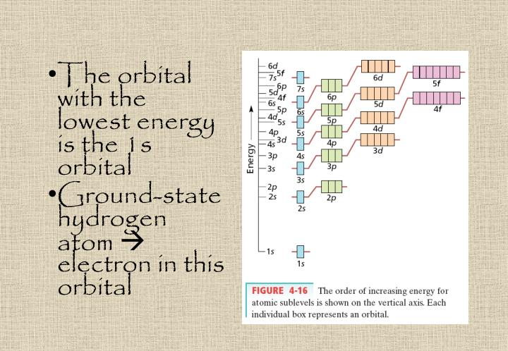The orbital with the lowest energy is the 1s orbital