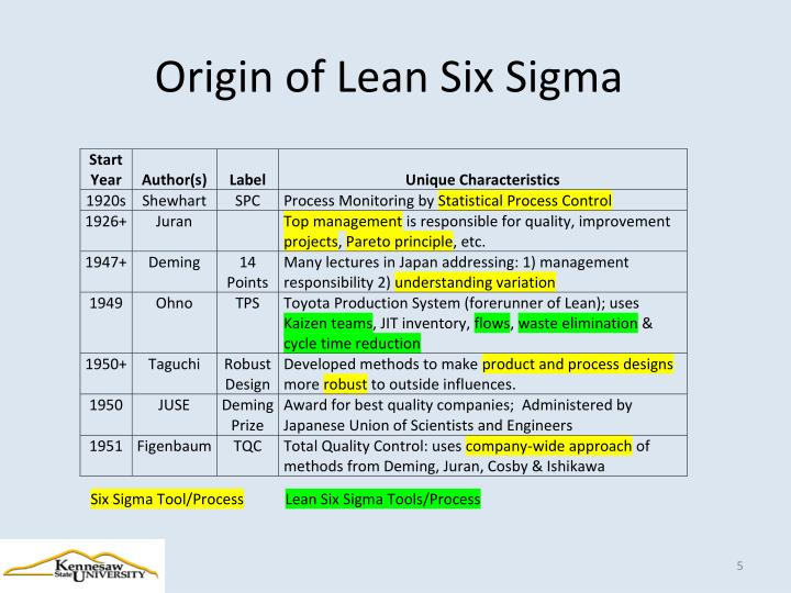 Origin of Lean Six Sigma