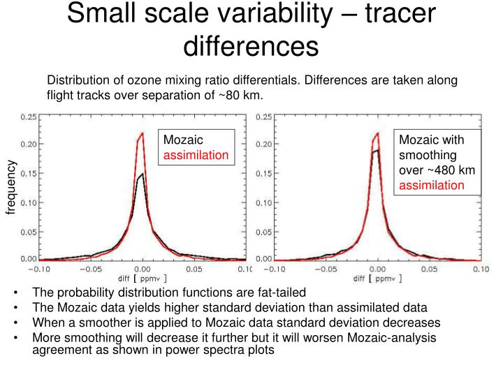 Small scale variability – tracer differences