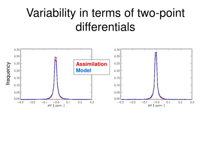 Variability in terms of two-point differentials