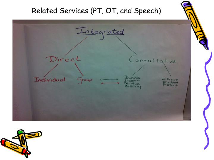 Related Services (PT, OT, and Speech)
