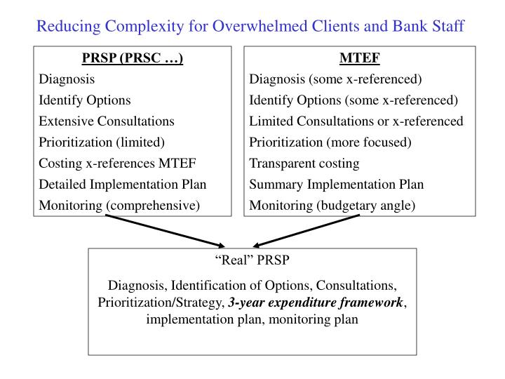 Reducing Complexity for Overwhelmed Clients and Bank Staff