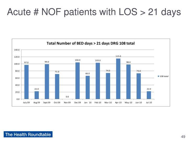 Acute # NOF patients with LOS > 21 days
