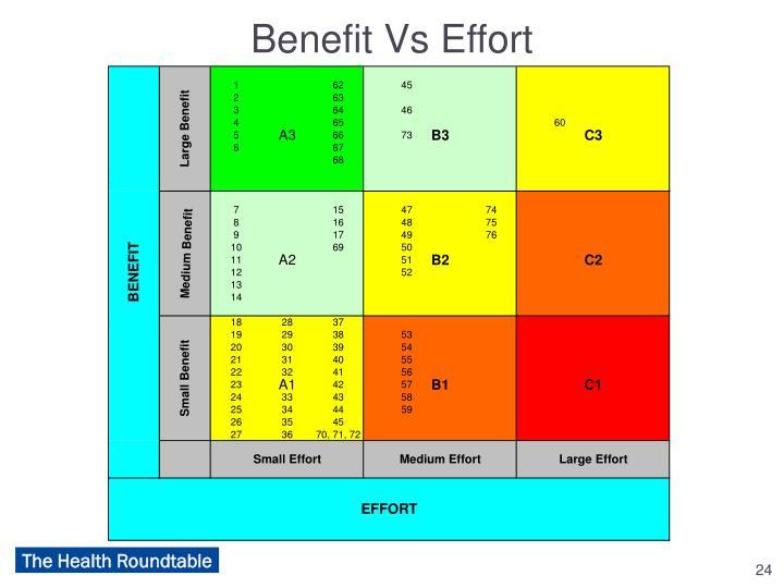 Benefit Vs Effort