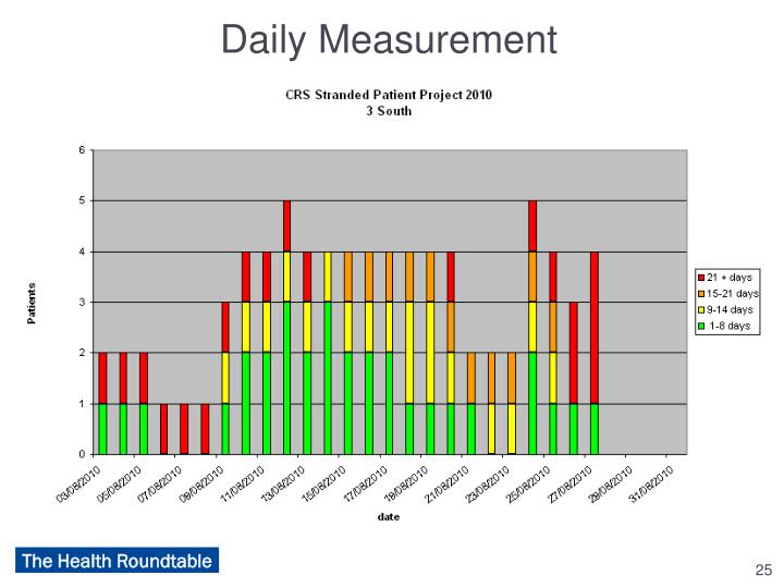 Daily Measurement