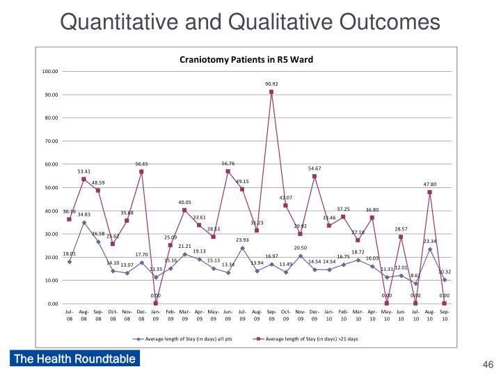 Quantitative and Qualitative Outcomes
