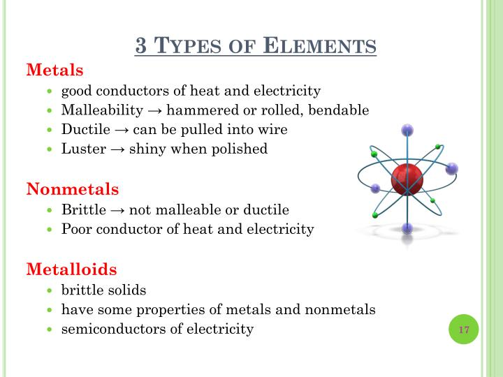 3 Types of Elements