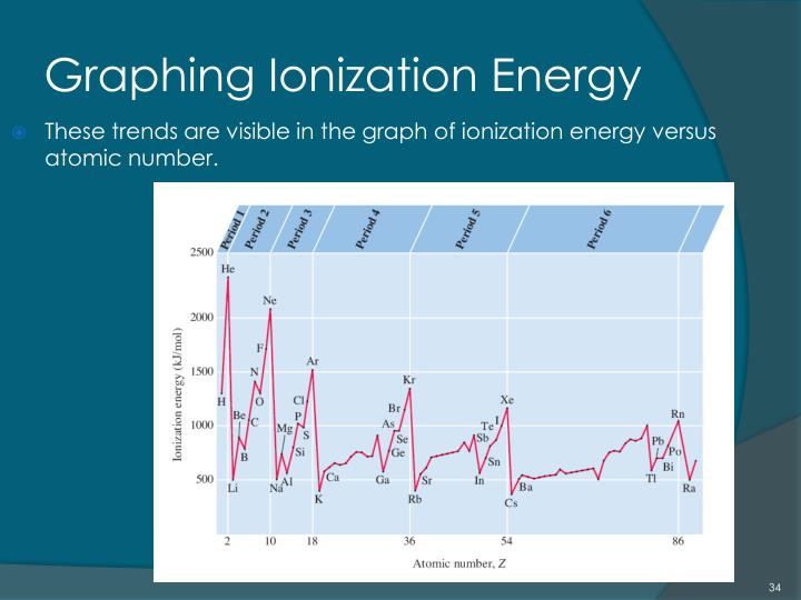 Graphing Ionization Energy