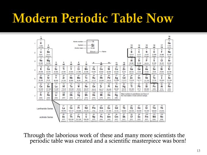 Modern Periodic Table Now