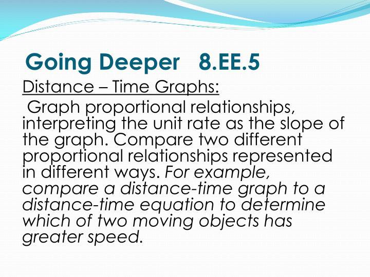 Going Deeper   8.EE.5