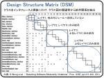 design structure matrix dsm
