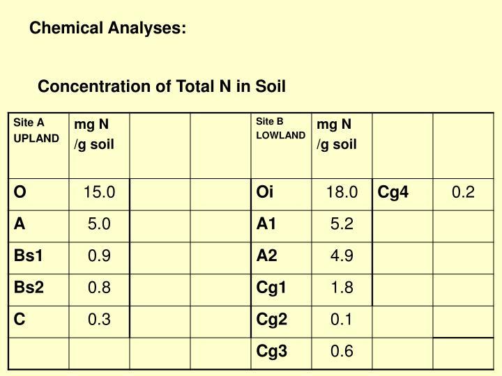 Chemical Analyses: