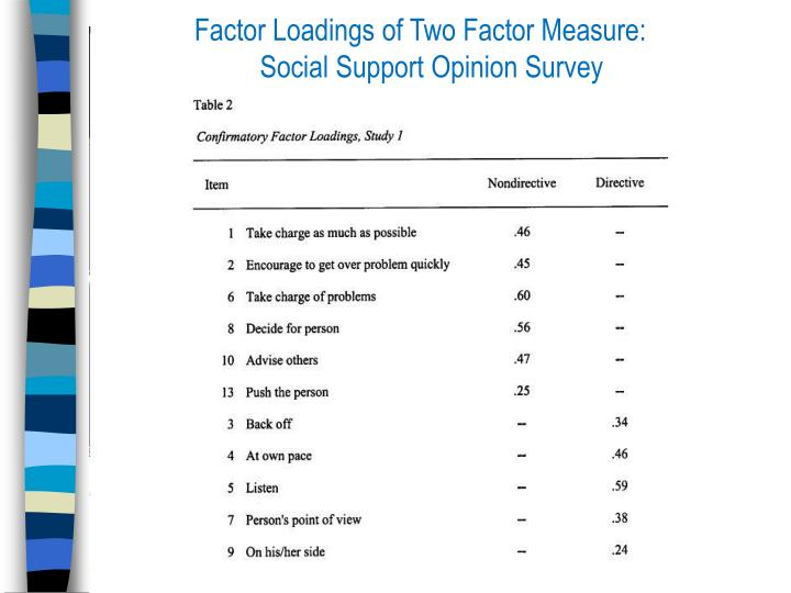 Factor Loadings of Two Factor Measure:    Social Support Opinion Survey