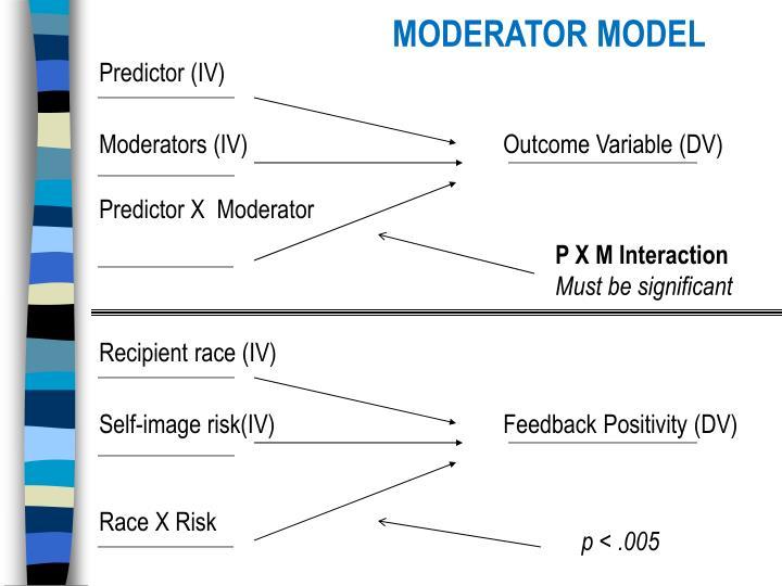 MODERATOR MODEL