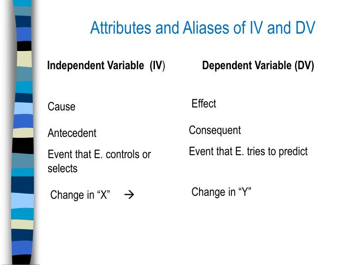 Attributes and Aliases of IV and DV