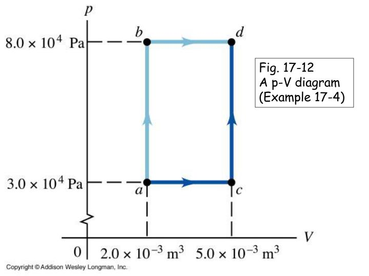 Fig. 17-12