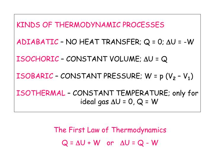 KINDS OF THERMODYNAMIC PROCESSES