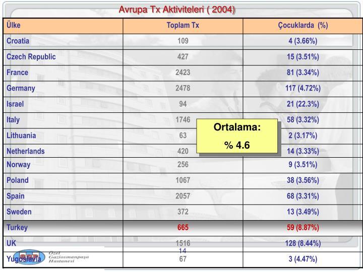 Avrupa Tx Aktiviteleri ( 2004)