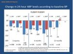 change in 24 hour abp levels according to baseline bp