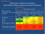 distribution of patients according to 2013 esh esc global cardiovascular risk stratification