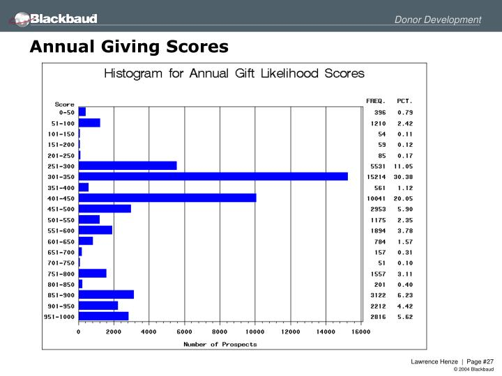 Annual Giving Scores