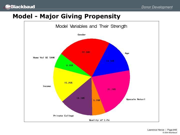 Model - Major Giving Propensity