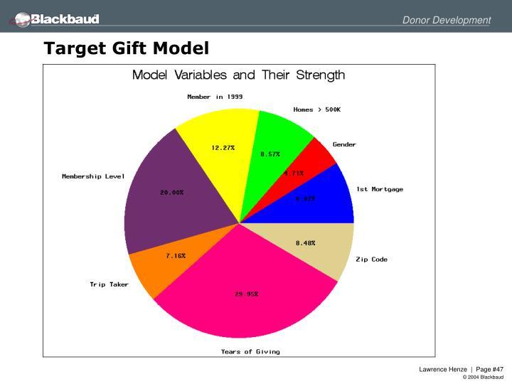 Target Gift Model