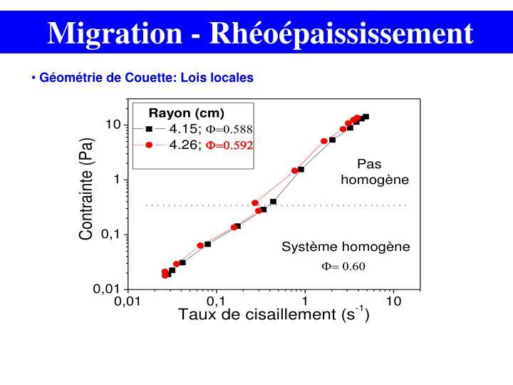 Migration - Rhéoépaississement