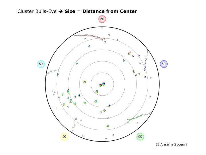 Cluster Bulls-Eye