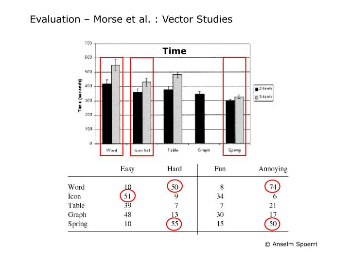 Evaluation – Morse et al. : Vector Studies