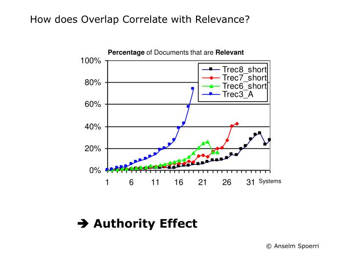 How does Overlap Correlate with Relevance?
