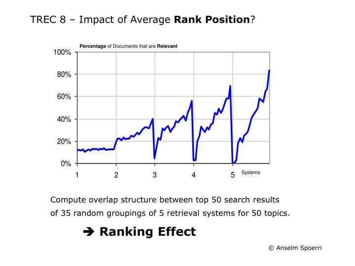 TREC 8 – Impact of Average