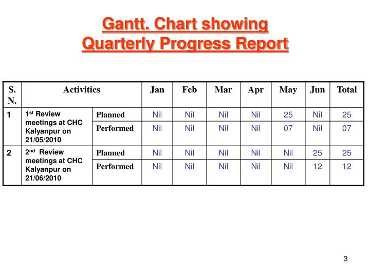 Gantt chart showing quarterly progress report1