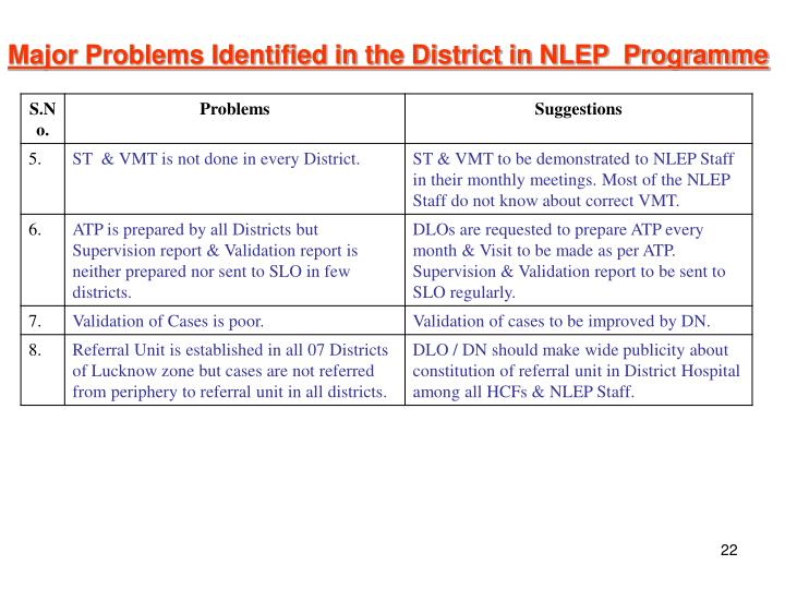 Major Problems Identified in the District in NLEP  Programme