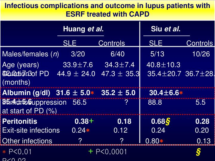 Infectious complications and outcome in lupus patients with ESRF treated with CAPD