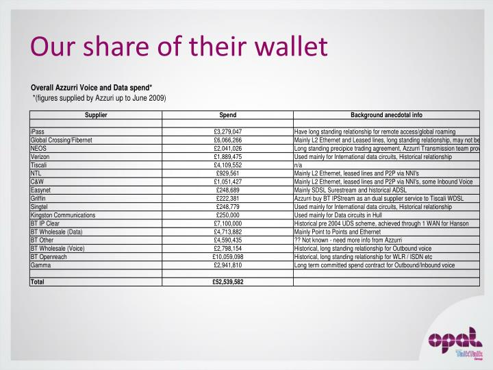 Our share of their wallet