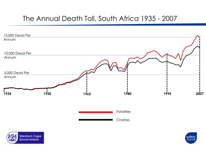 The annual death toll south africa 1935 2007