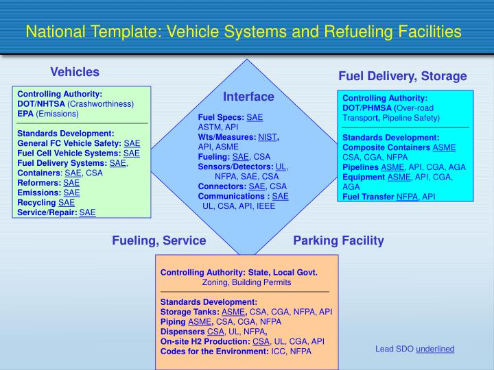 PPT - National Template: Vehicle Systems and Refueling
