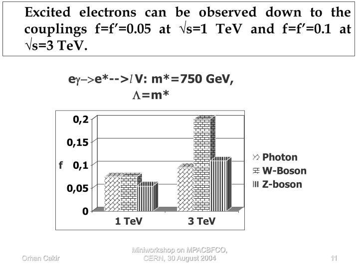 Excited electrons can be observed down to the couplings f=f'=0.05 at √s=1 TeV and f=f'=0.1 at √s=3 TeV.