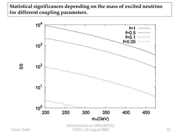 Statistical significances depending on the mass of excited neutrino for different coupling parameters.