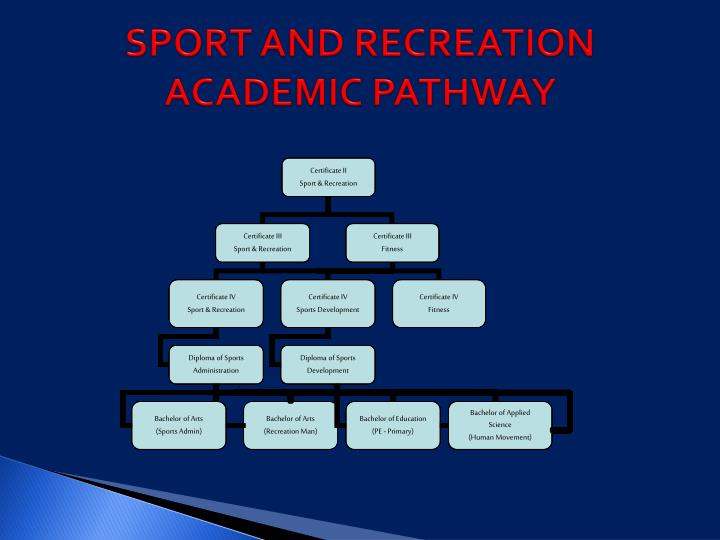 SPORT AND RECREATION ACADEMIC PATHWAY