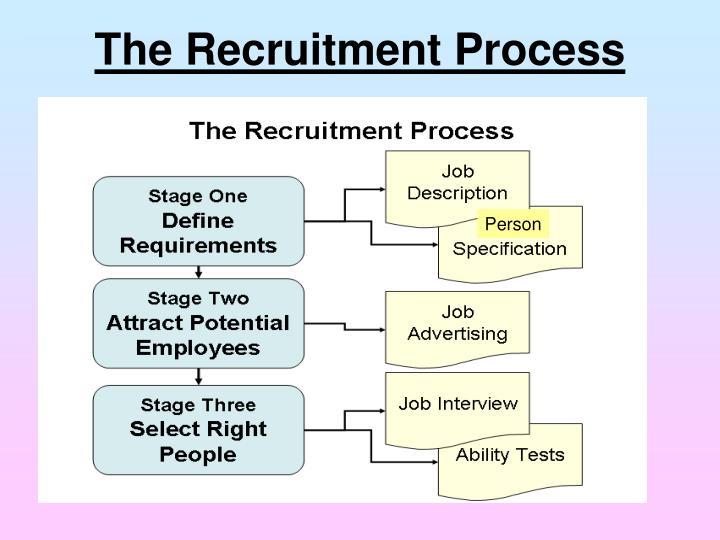 The Recruitment Process