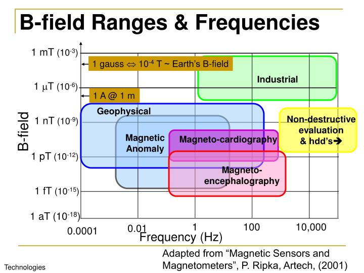 B-field Ranges & Frequencies