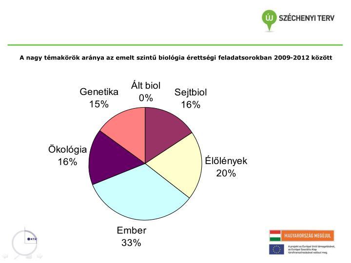 A nagy témakörök aránya az emelt szintű biológia érettségi feladatsorokban 2009-2012 között